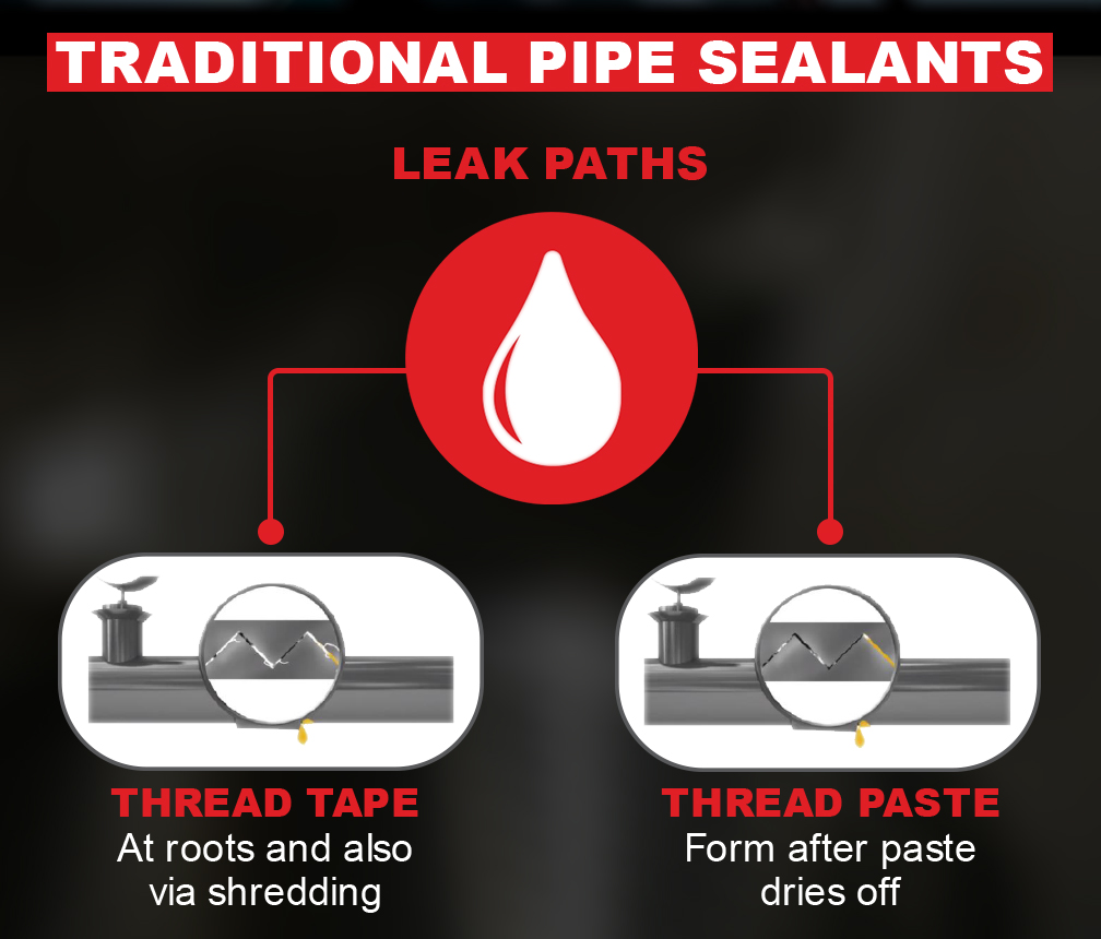 Traditional Pipe Sealants