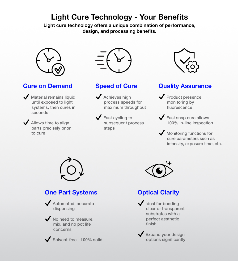 Light Cure Technology – Your Benefits.