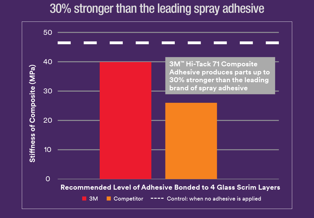 r s hughes is proud to present 3m hi tack 71 composite spray adhesive