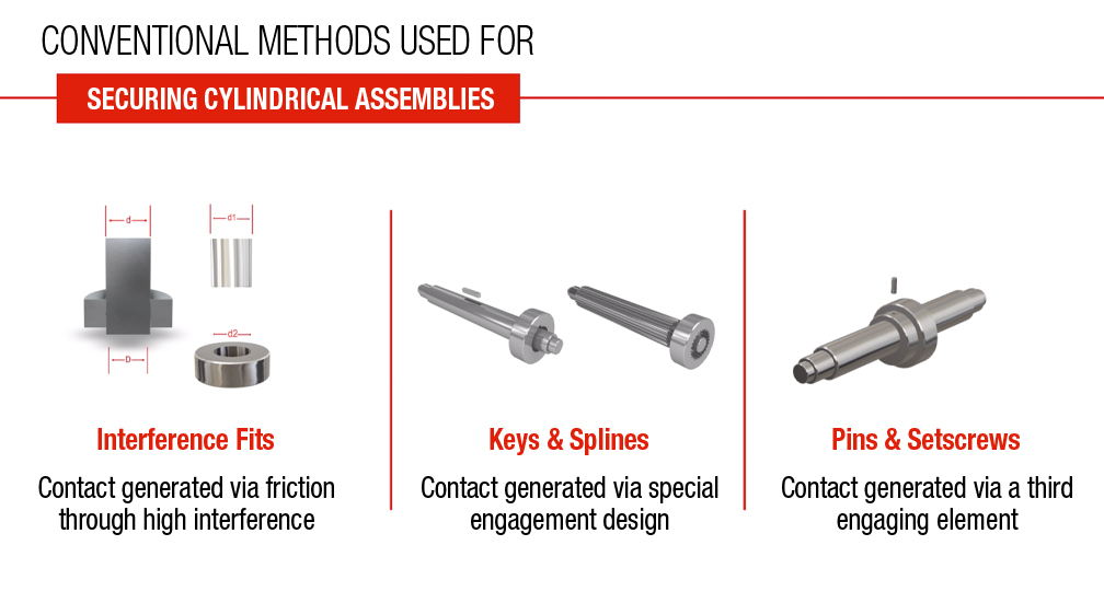 CONVENTIONAL METHODS USED FOR SECURING CYLINDRICAL ASSEMBLIES